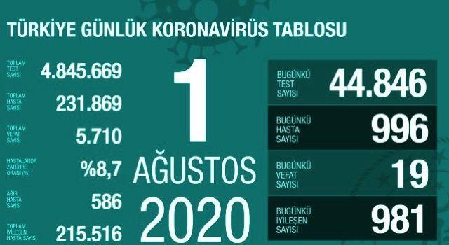 Türkiye'de 1 Ağustos günü koronavirüs nedeniyle 19 kişi vefat etti, 996 yeni vaka tespit edildi
