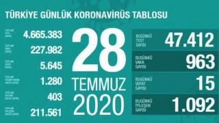 28 Temmuz'da Türkiye'de Koronavirüs rakamı kaç oldu? Sağlık Bakanı son gidişatı paylaştı.